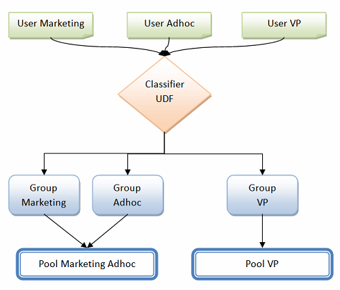 Group and Pool hierarchy with classification