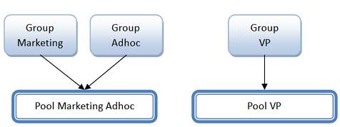 Resource Governor Group and Pool hierarchy